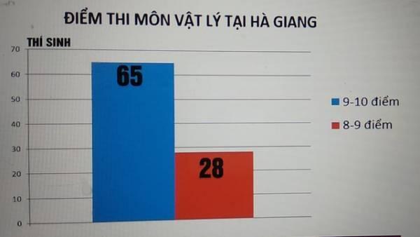 Điểm thi của thí sinh tại Hà Giang cao bất thường trong năm 2017