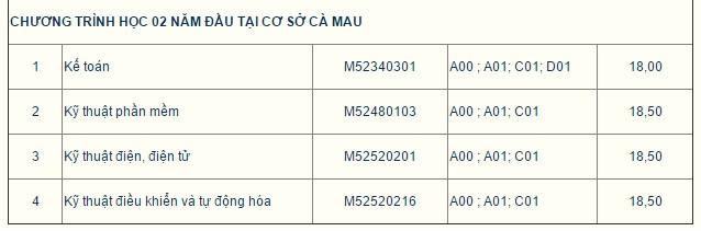 Đại học Tôn Đức Thắng công bố điểm trúng tuyển cao nhất là 18,5
