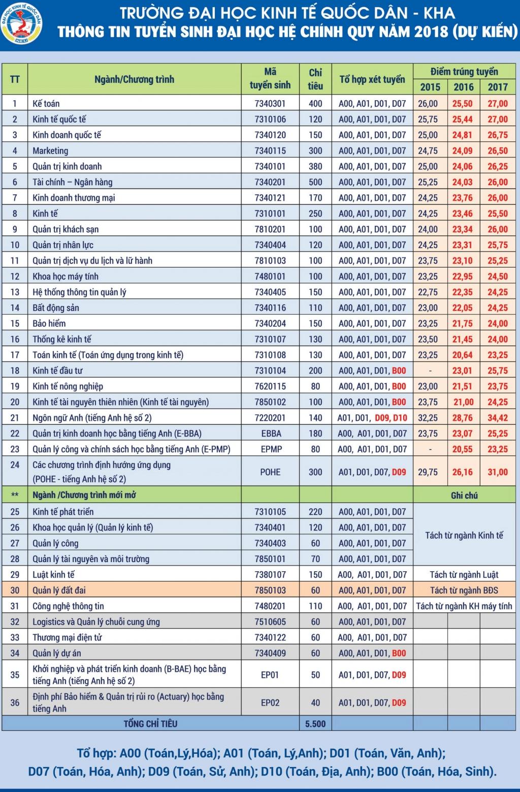 Điểm chuẩn năm 2018 của Đại học Kinh tế quốc dân là bao nhiêu?