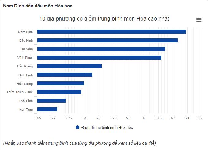 Top 10 tỉnh thành có điểm trung bình bài thi Khoa học tự nhiên cao nhất