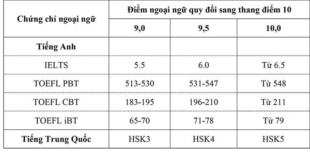 Bảng quy đổi chứng chỉ ngoại ngữ có thể dùng để thay thế môn ngoại ngữ khi xét tuyển vào Đại học Mở Hà Nội