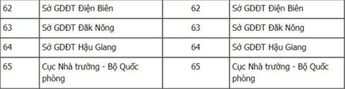 Danh sách cụm thi và mã cụm thi THPT Quốc gia năm 2018 trên cả nước