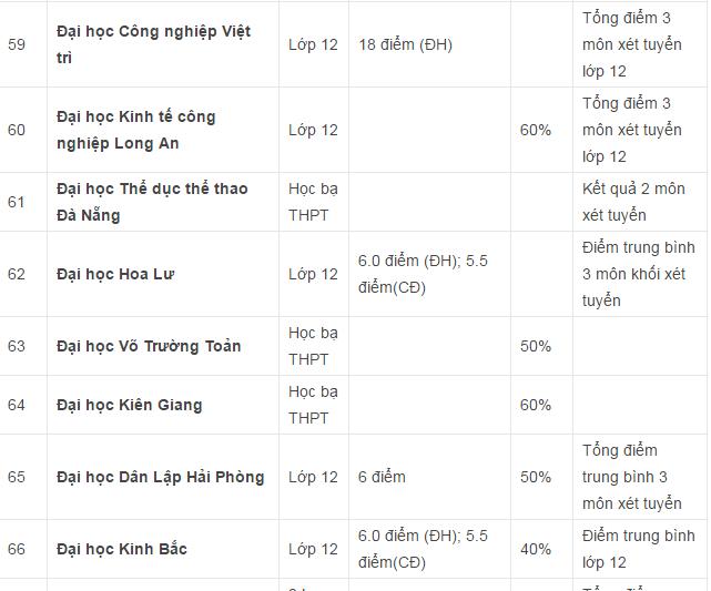 Danh sách các trường Đại học Cao đẳng xét tuyển học bạ THPT ở khu vực Hà Nội và TPHCM - 7