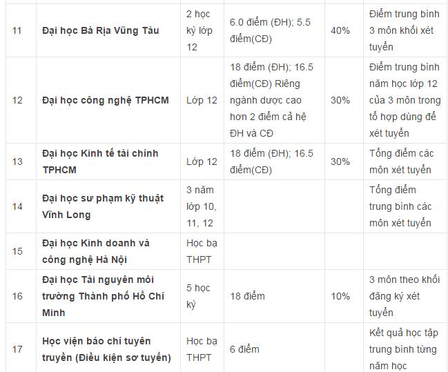 Danh sách các trường Đại học Cao đẳng xét tuyển học bạ THPT ở khu vực Hà Nội và TPHCM