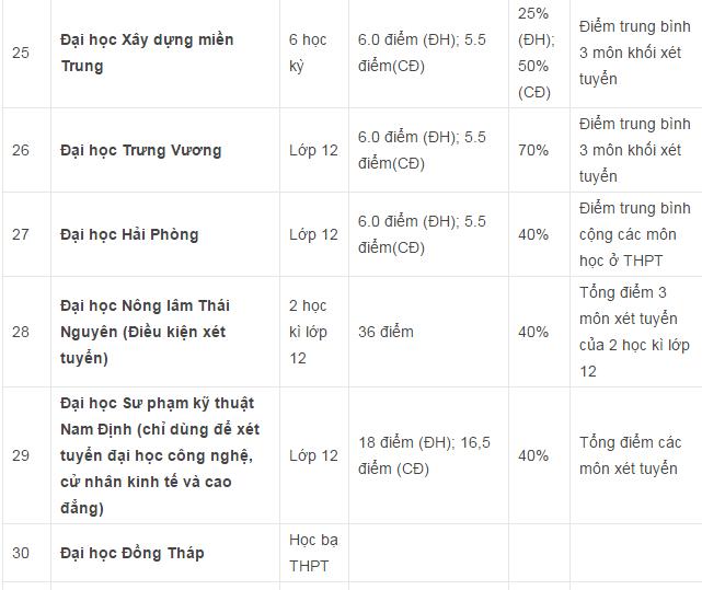 Danh sách các trường Đại học Cao đẳng xét tuyển học bạ THPT ở khu vực Hà Nội và TPHCM - 3