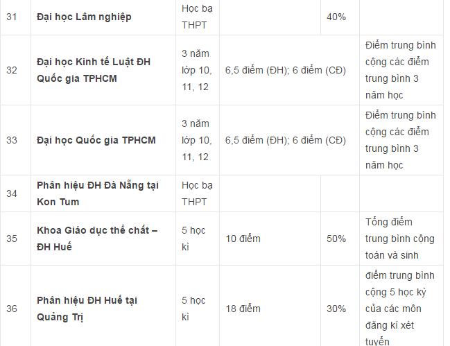 Danh sách các trường Đại học Cao đẳng xét tuyển học bạ THPT ở khu vực Hà Nội và TPHCM - 4
