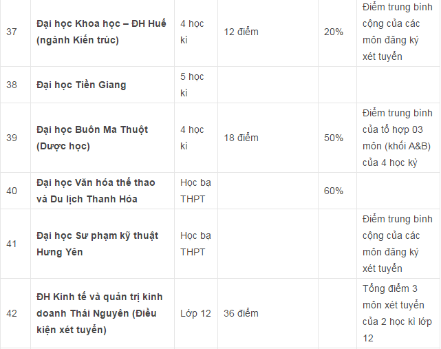 Danh sách các trường Đại học Cao đẳng xét tuyển học bạ THPT ở khu vực Hà Nội và TPHCM - 5