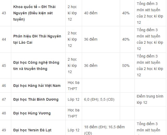 Danh sách các trường Đại học Cao đẳng xét tuyển học bạ THPT ở khu vực Hà Nội và TPHCM - 6