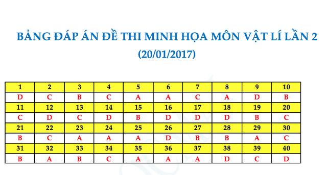 Đề thi thử nghiệm kèm đáp án môn Vật lý kỳ thi THPT quốc gia năm 2017 - 5