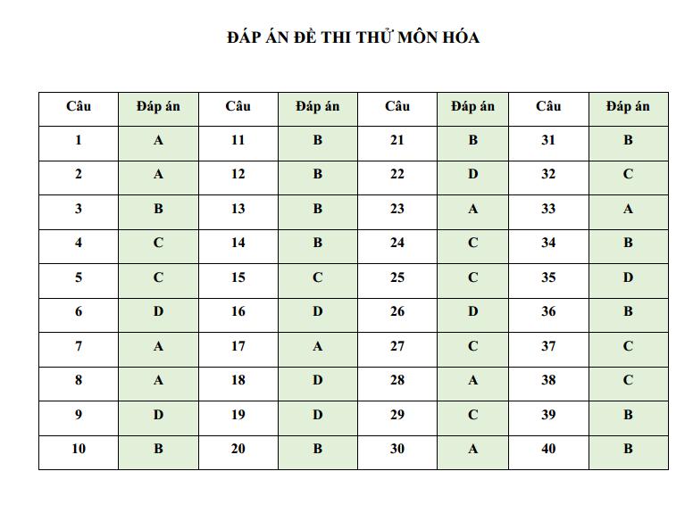 Đáp án đề thi thử và đáp án môn Hóa học kỳ thi THPT Quốc gia năm 2018