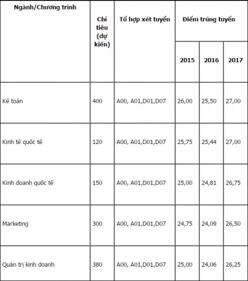Chỉ tiêu, tổ hợp xét tuyển Đại học Kinh tế Quốc dân năm 2018