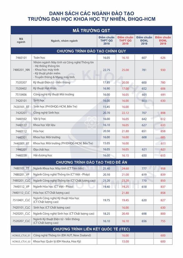 Điểm trúng tuyển các ngành đào tạo Trường ĐH KHTN TPHCM
