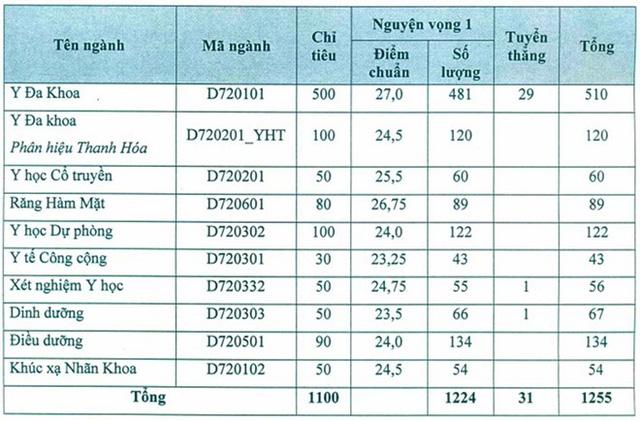 Công bố điểm xét tuyển Đại học Y Hà Nội 2016