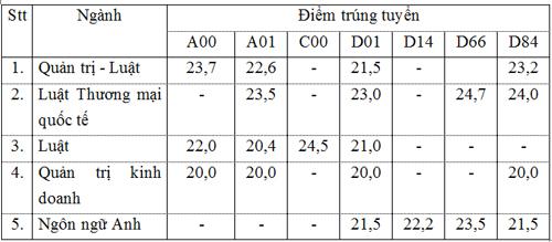 Điểm chuẩn Đại học Luật TPHCM năm 2017