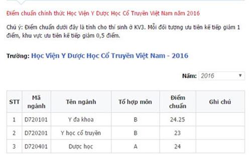 Điểm chuẩn học viện y dược học cổ truyền Việt Nam