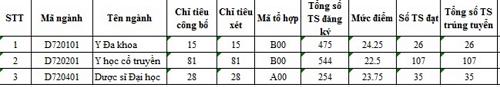 Điểm chuẩn NV2 Học viện Y Dược cổ truyền Việt Nam