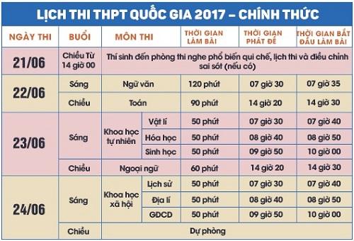 Lịch thi THPT Quốc gia năm 2017