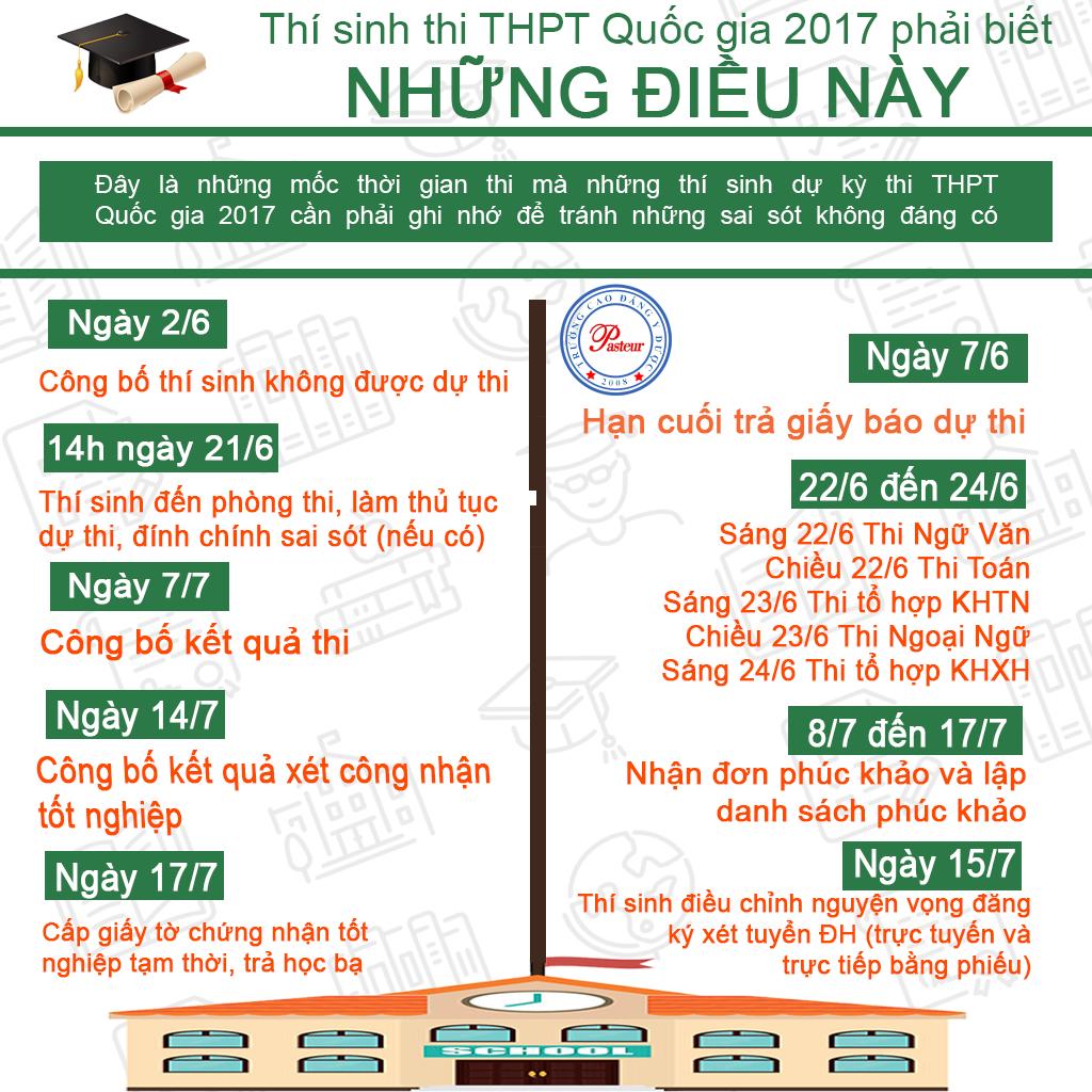 Những mốc thời gian quan trọng trong kỳ thi THPT Quốc gia năm 2017
