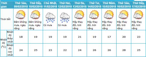 Dự báo thời tiết Khu vực Trung Bộ