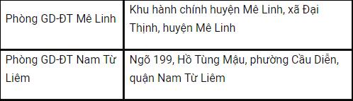 Danh sách điểm đăng ký dự thi THPT Quốc gia 2018 cho thí sinh ở Hà Nội