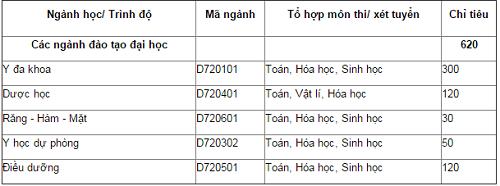 chi-tieu-dai-hoc-y-duoc-thai-nguyen