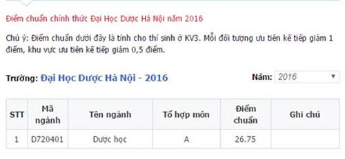 Điểm chuẩn Đại học Dược Hà Nội