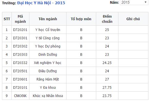 Điểm chuẩn trường Đại học Y Hà Nội năm 2015