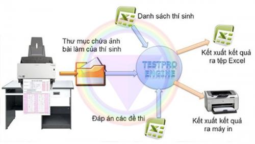 Quy trình chấm thi trắc nghiệm bằng máy
