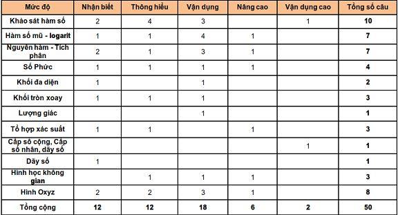 Tổng hợp ma trận đề thi 5 môn chính - Đề thi THPT Quốc gia 2018
