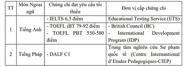 Yêu cầu về ngoại ngữ